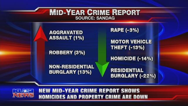 New mid-year crime report shows homicides and property crime are down