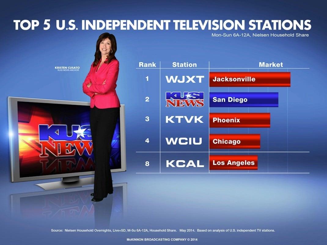 Advertise On Kusi Tv Kusi News San Diego Ca